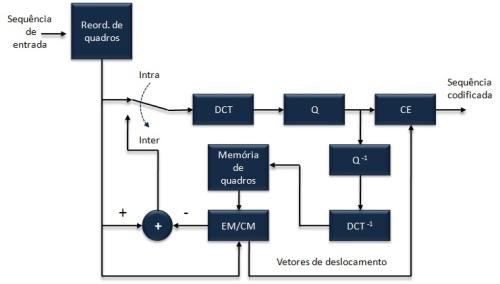 Figura 100 - Diagrama geral de um codificador MPEG.
